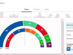 Elecciones autonómicas en la Comunidad de Madrid - Resultados electorales